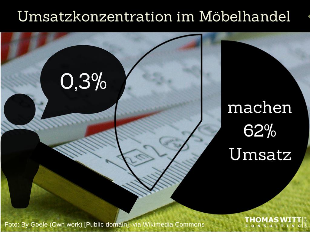 Thomas-Witt-Umsatzstatistik-Möbelhandel-0,3_Prozent_der_Möbelhändler_machen_62_des_Umsatzes