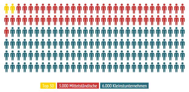 INFOGRAFIK-Der_Konzentrationsprozess_im_deutschen_Mobelhandel.png