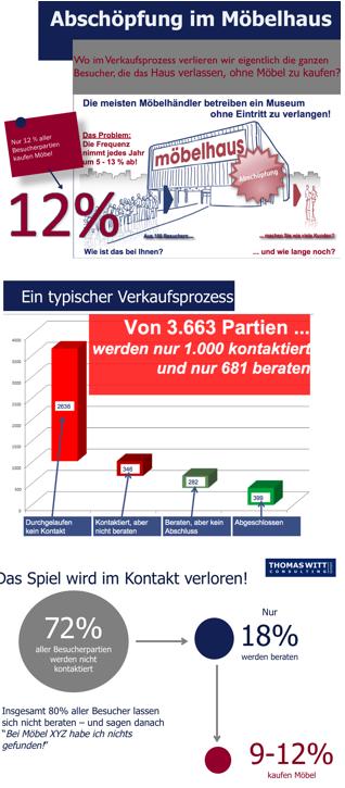 Verkaufsprozess eines Möbelhauses, Abschöpfungsstatistik Thomas Witt Consulting