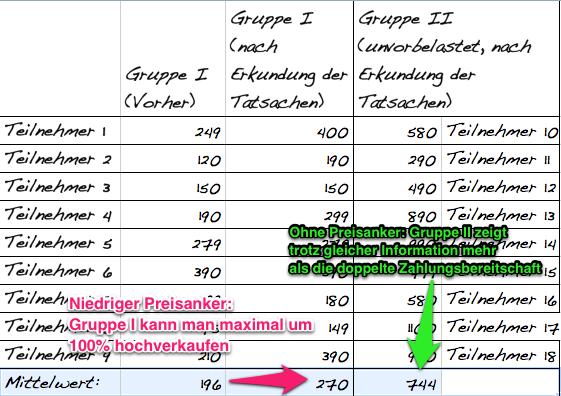 Preisanker Verkaufspsychologie im Moebelhandel resized 600