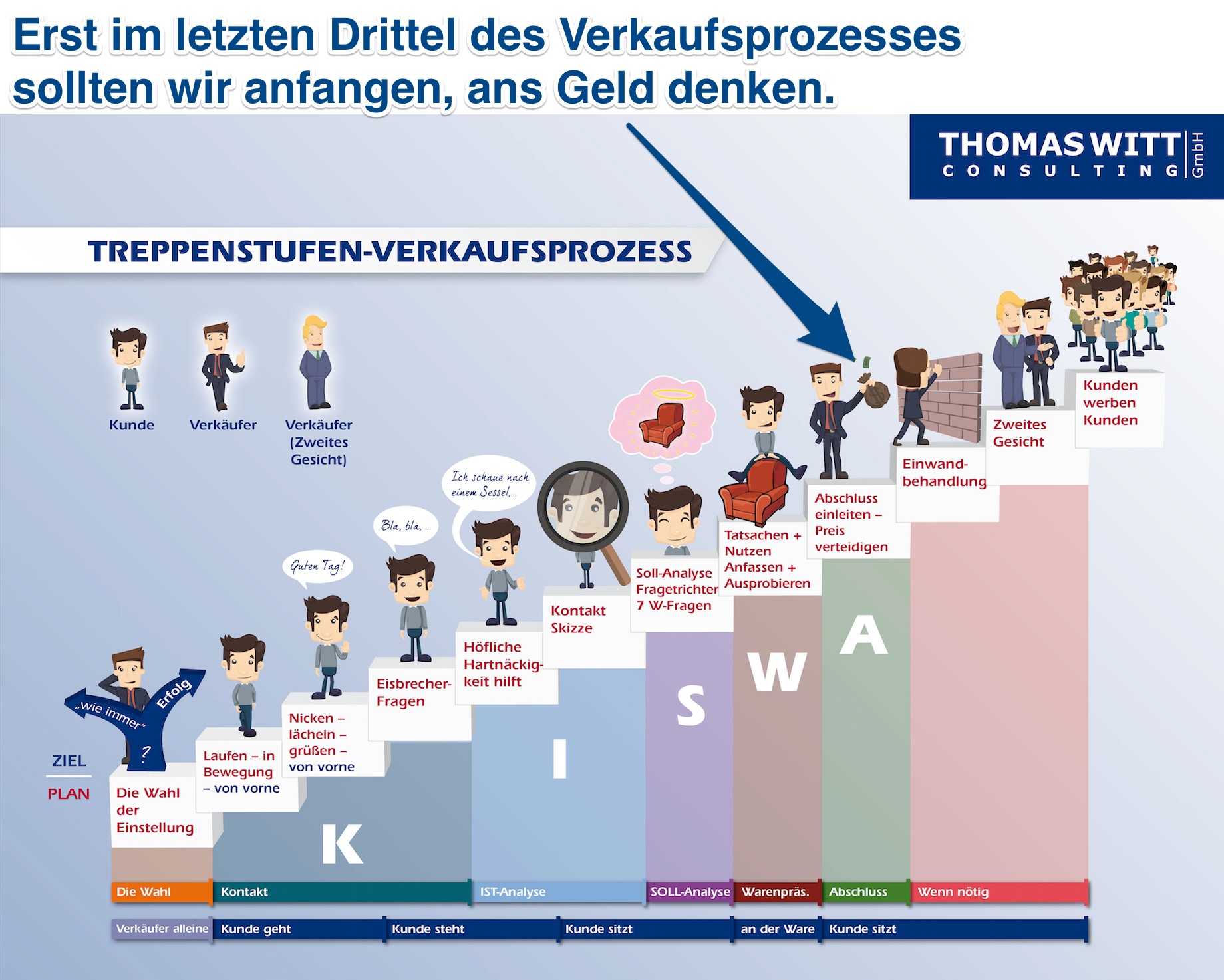 Treppenstufen-Verkaufsprozess-Möbelverkauf-Thomas-Witt