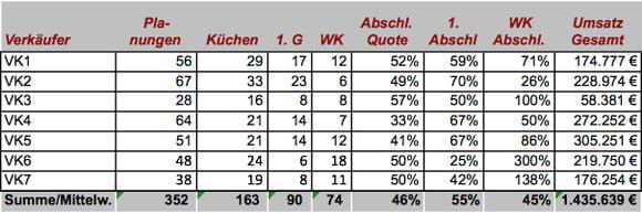 Verkaufsstatistik-Abschlussstatistik-Küchenverkauf-mittelständisches-Möbelhaus