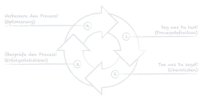 Grafik_Das-Prinzip-jeder-Prozessoptimierung_RGB_RZ