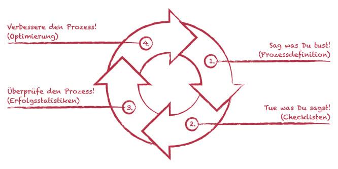 Grafik_Das-Prinzip-jeder-Prozessoptimierung_TWC-Rot_RGB_RZ