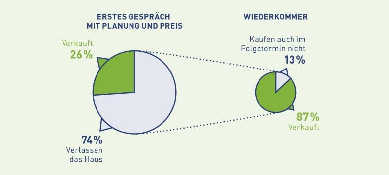 Grafik Wiederkommer