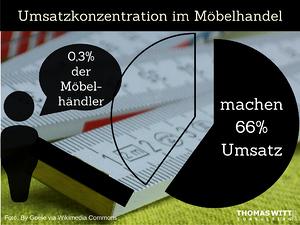 0,3 Prozent der Möbelhändler machen 66% des Umsatzes
