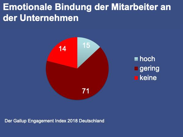 Gallup-Engagement Index Thomas Witt Möbelhandel