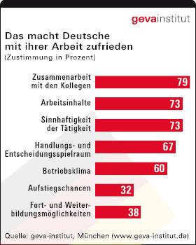 GEVA Studie Was macht Deutsche mit der Arbeit zufrieden