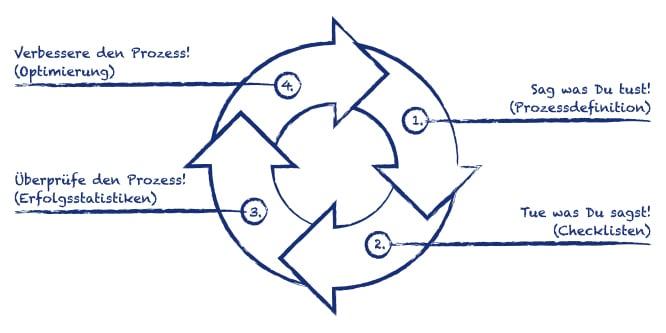 Grafik_Das-Prinzip-jeder-Prozessoptimierung_TWC-Blau_RGB_RZ