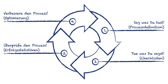 Grafik_Das-Prinzip-jeder-Prozessoptimierung_TWC-Blau_RGB_RZ-May-04-2021-12-54-17-21-PM