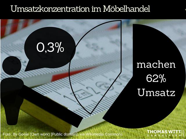 Konzentration-im-moebelhandel-thomas-witt.png