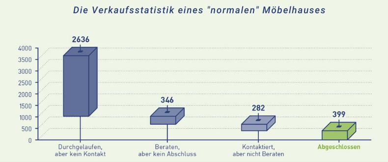 Verkaufstrichter - Verkaufsstatistik eines Möbelhauses - Thomas Witt - Verkaufstrainings - Führungstrainings
