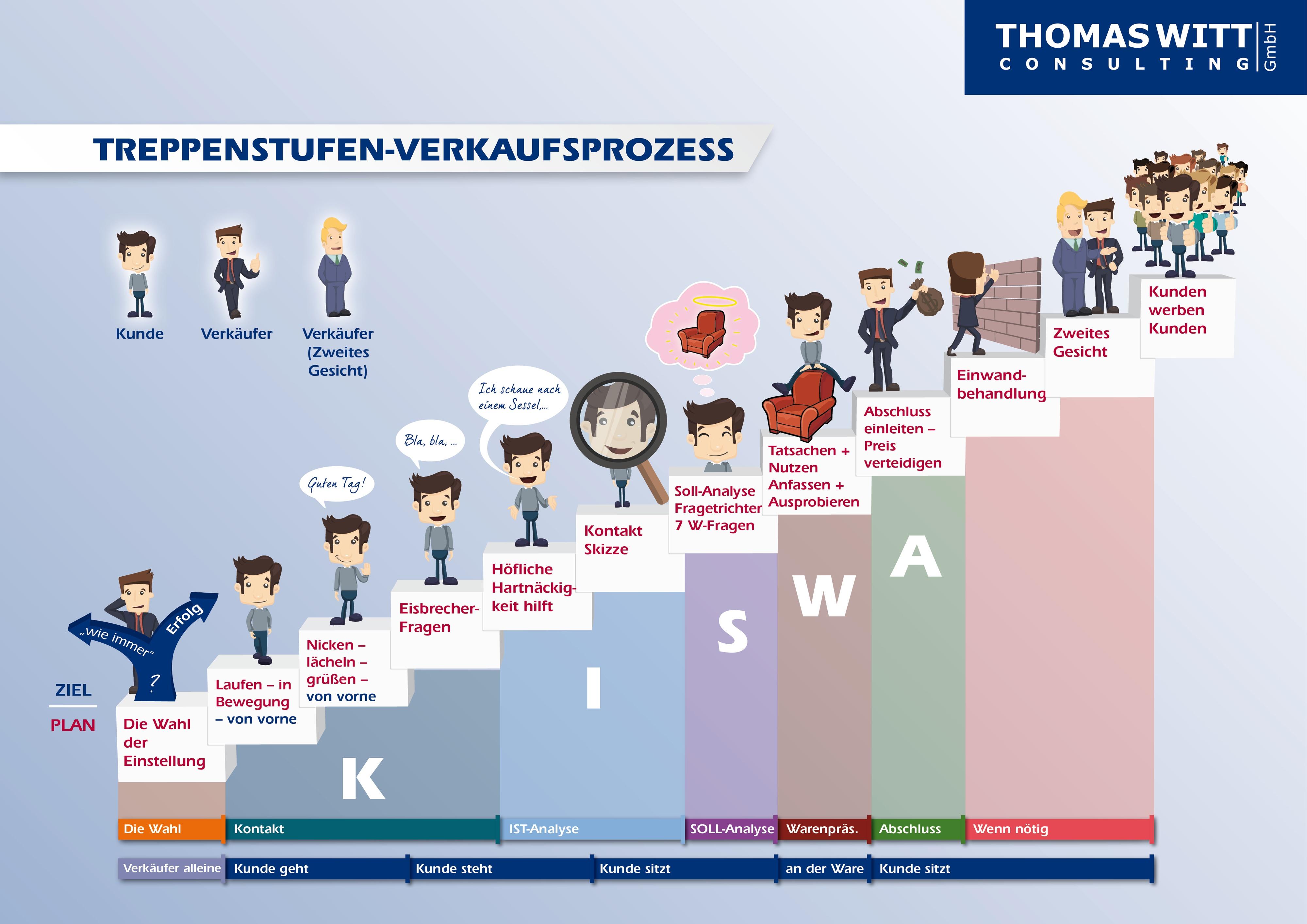 Witt_Treppenstufenmethode_fuer_Moebelverkaeufer.jpg