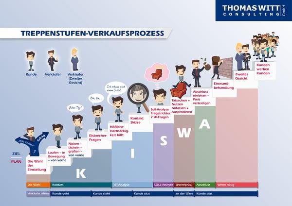 Witt_Treppenstufenmethode_fuer_Moebelverkaeufer